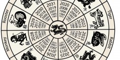 Zodiacul chinezesc nu minte niciodată!